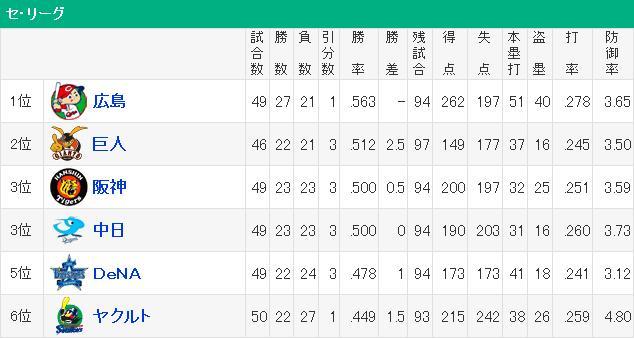 20160525セリーグ順位表
