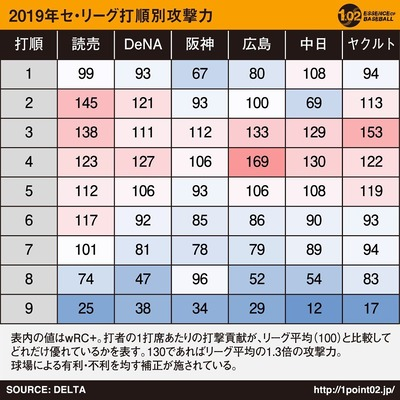 2019年セリーグ打順別攻撃力1