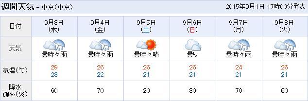 20150901東京天気