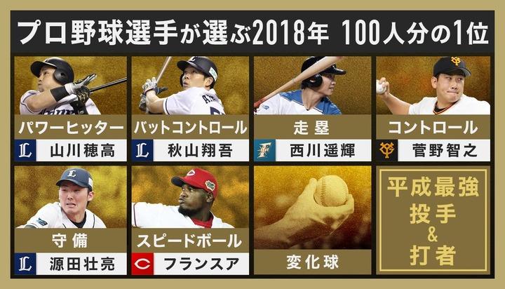 2018プロ野球100人分の1位9