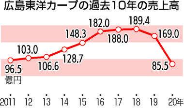 カープ2021年売上高1