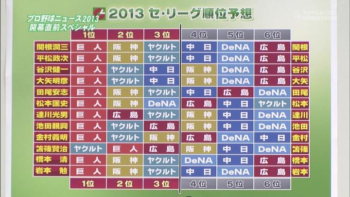 2013セリーグ順位予想