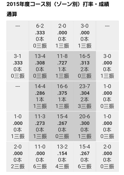 松山データ4