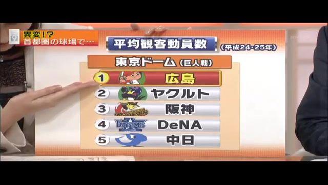 NHK急増するカープファン005