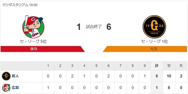 【カープ試合結果】広1-6巨[2020/9/29] 遠藤5回3失点降板 中継ぎ陣3失点 打線は好機作るも阻まれ、得点は初回田中広犠飛の1点のみ カープ敗戦