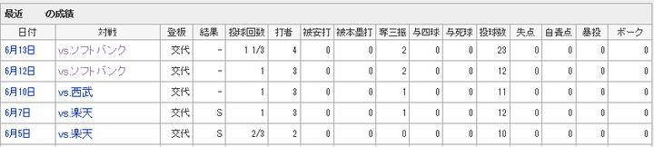 中崎データ