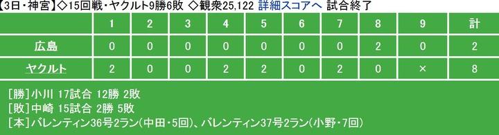 20130803Score