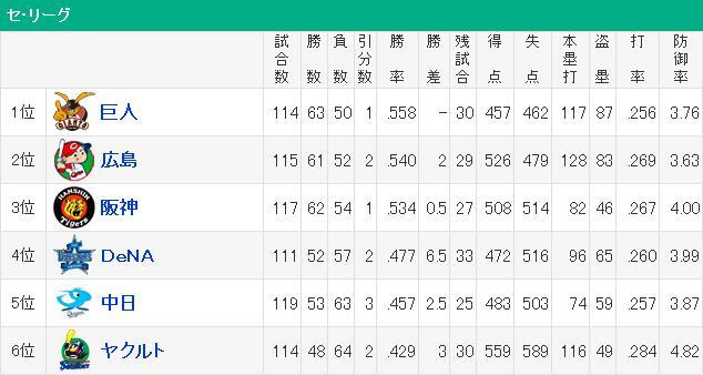 20140830セリーグ順位