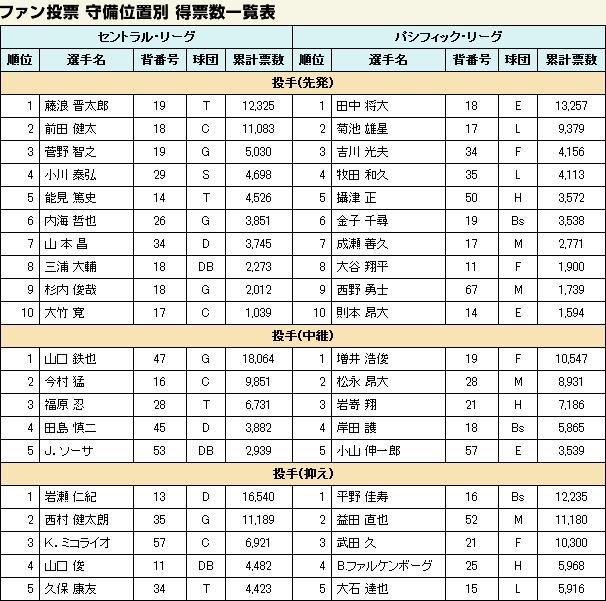 オールスター2013中間1