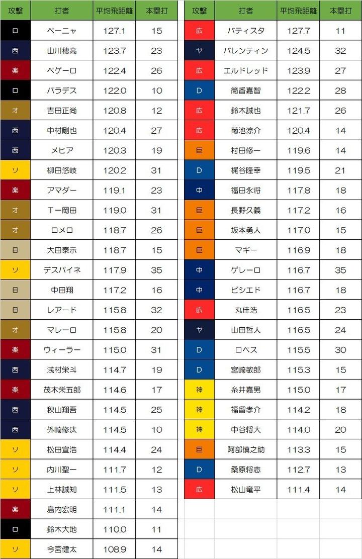 2017年10本塁打以上の選手の本塁打平均飛距離1