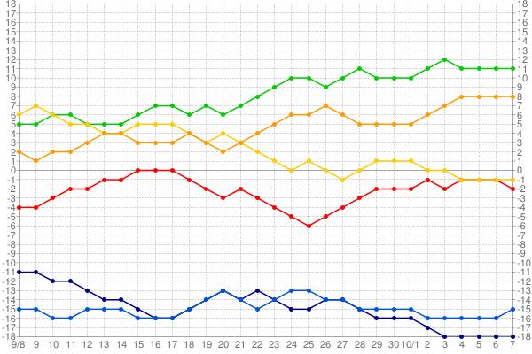 セリーグ順位表2015年_1