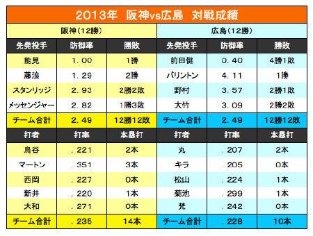 2013対阪神成績