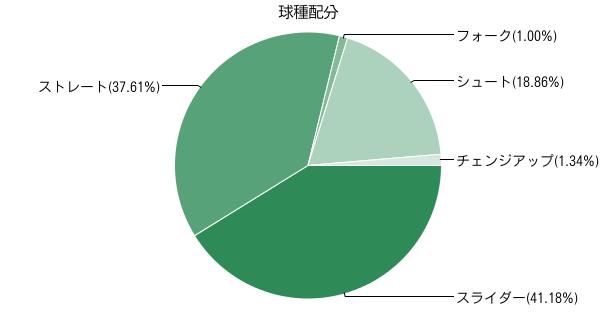 中崎データ1