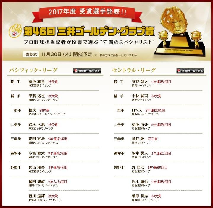 2017ゴールデングラブ賞1