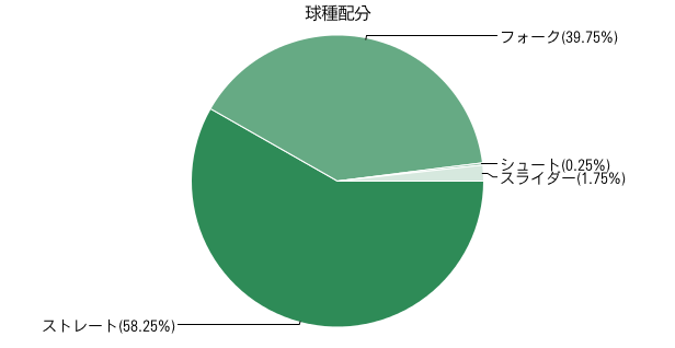 永川投球スタイル2011_1
