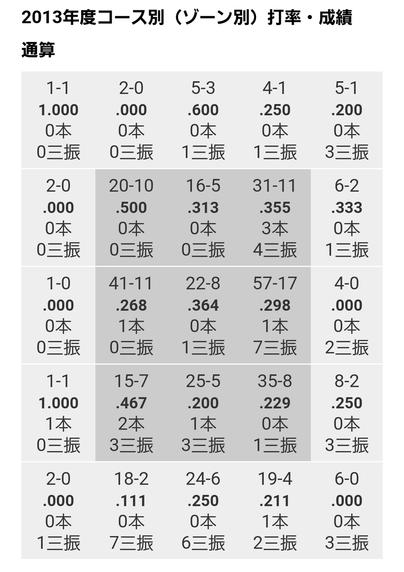 松山データ6