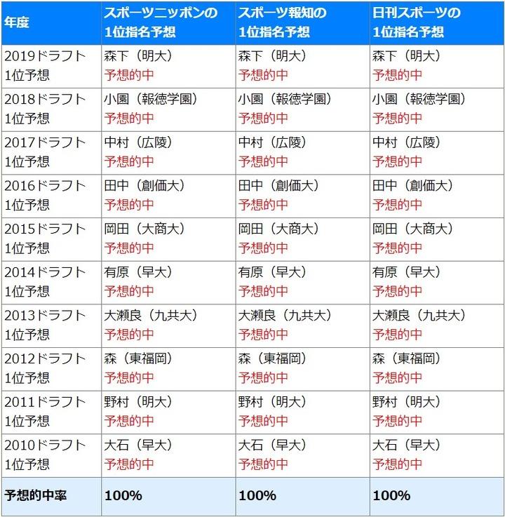 広島ドラフトのスポーツ紙予想的中率2019_1