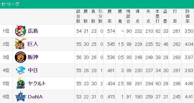 20140604セリーグ順位表