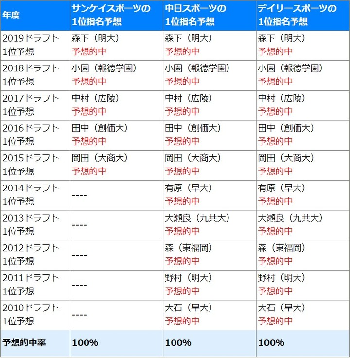 広島ドラフトのスポーツ紙予想的中率2019_2