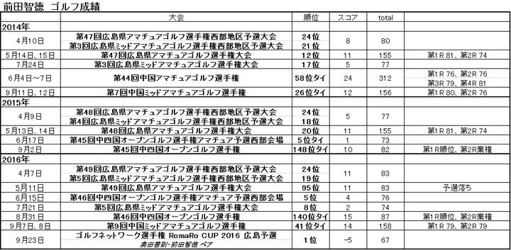 前田ゴルフ13