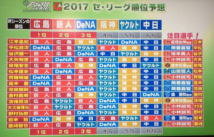 プロ野球ニュースの2017年順位予想wwwwwwwwww