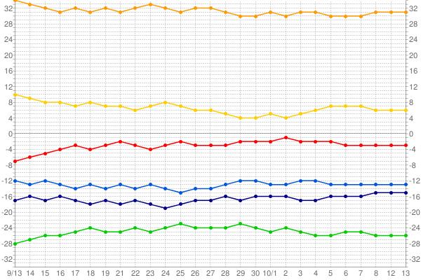 セリーグ順位表2013年_1