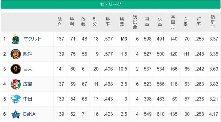 20211020セリーグ順位表