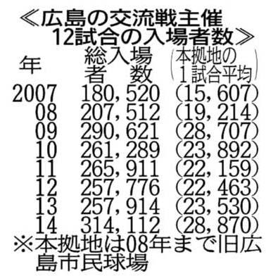 2014交流戦来場者数