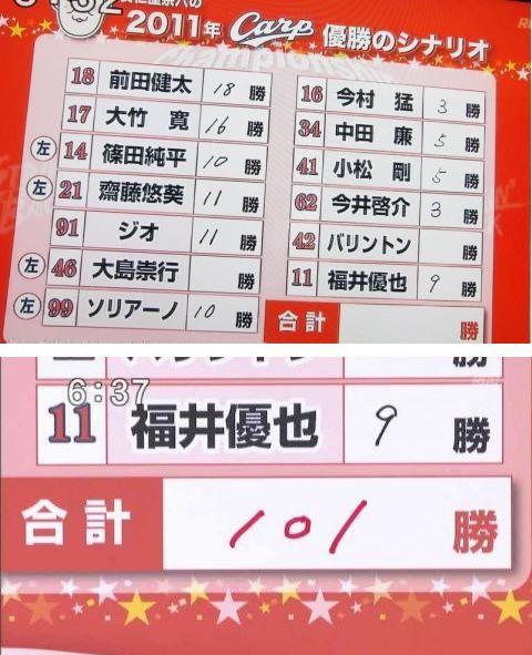 アニヤ101勝