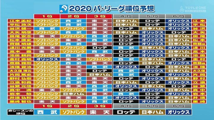 20200319プロ野球ニュース順位予想3