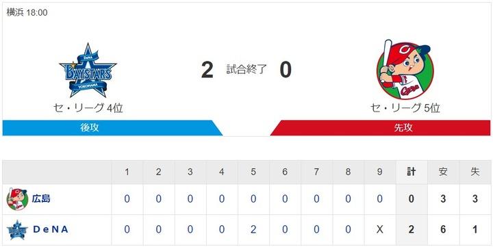 【カープ試合結果】De2-0広[2020/10/23] 床田6回2失点粘投も打線援護なく 攻撃陣3安打無得点 カープ完封負け