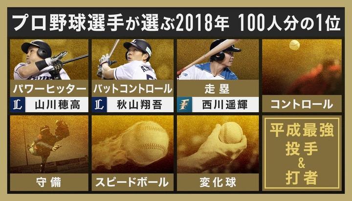 2018プロ野球100人分の1位6
