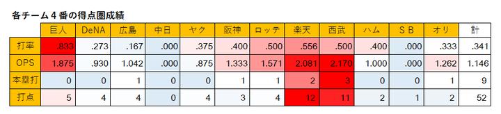 20200628_12球団得点圏打率1