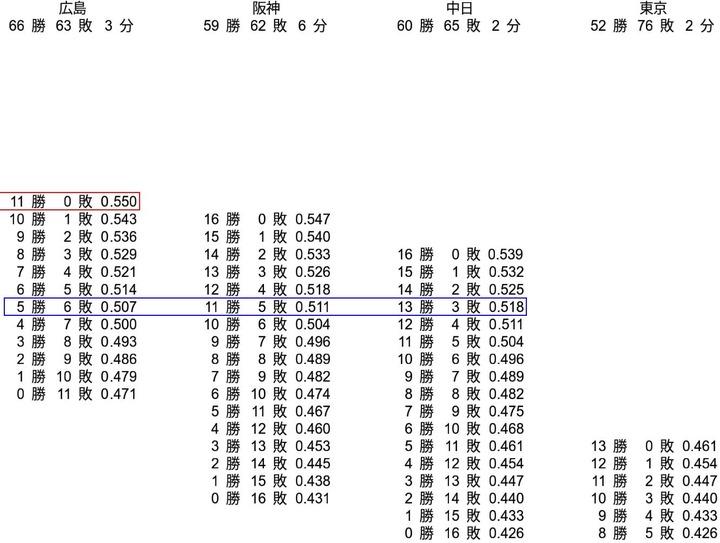 20190908セリーグ順位表3