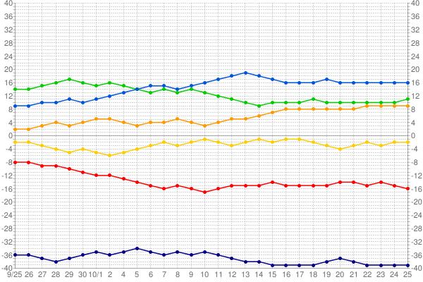 セリーグ順位表2011年_1