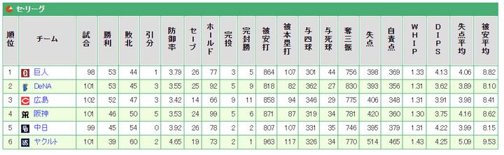 20190804セリーグ順位表2