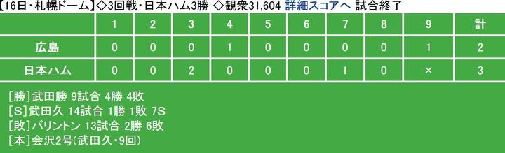 20130616Score
