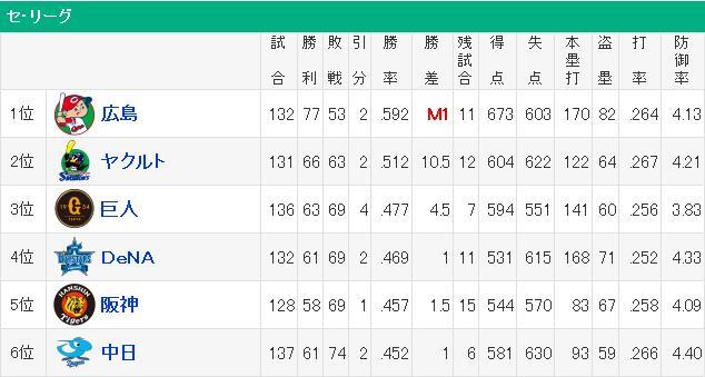 広島マジック「1」!本日カープ勝利またはヤクルト敗戦または共に引分けのいずれかで広島カープの優勝決定!