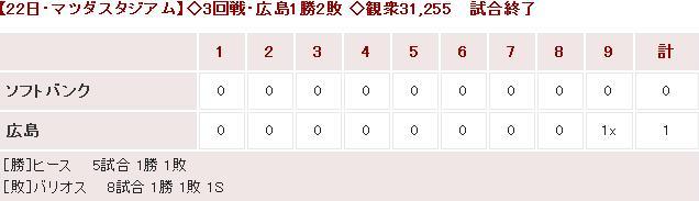 20150322OP戦Score