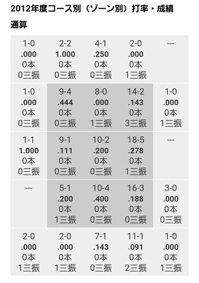 松山データ7