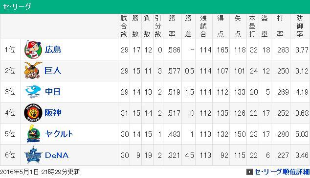 20160501セリーグ順位表