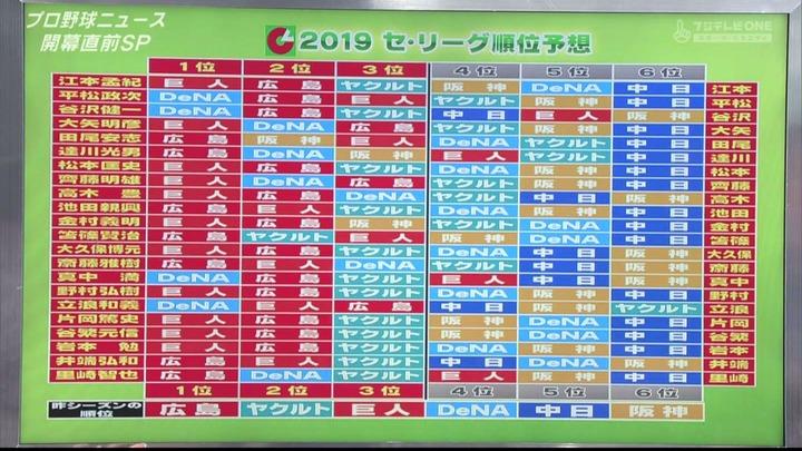 2019ペナント予想_PBN1