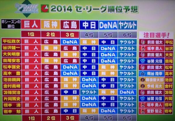 前田2014順位予想2