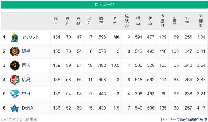 20211016セリーグ順位表2