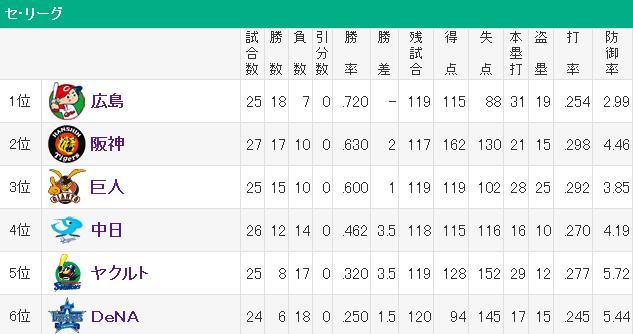 20140427セリーグ順位表