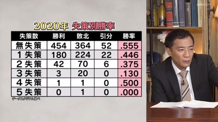 20201212球辞苑_エラー65