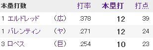20140510セリーグ打者成績2本塁打