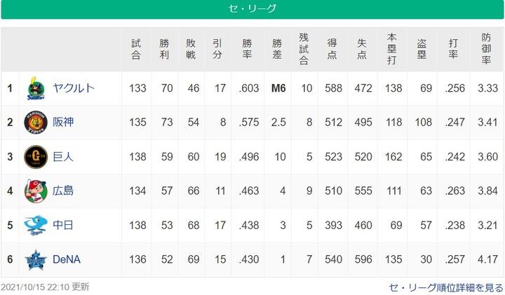 20211015セリーグ順位表1