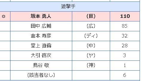 2016ゴールデングラブ賞3