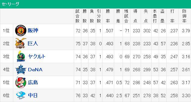 20150701セリーグ順位表
